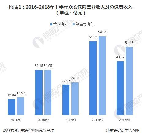 图表1:2016-2018年上半年众安保险营业收入及总保费收入(单位:亿元)