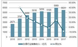 8月<em>白酒</em>产量持续下降 累计产量下降至594.4万千升
