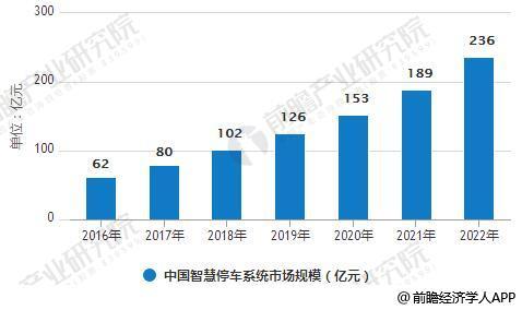 2016-2022年中国智慧停车系统市场规模统计情况及预测