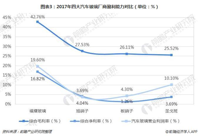 图表3:2017年四大汽车玻璃厂商盈利能力对比(单位:%)