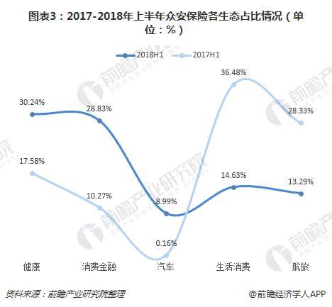 图表3:2017-2018年上半年众安保险各生态占比情况(单位:%)