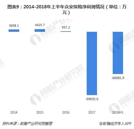 图表9:2014-2018年上半年众安保险净利润情况(单位:万元)