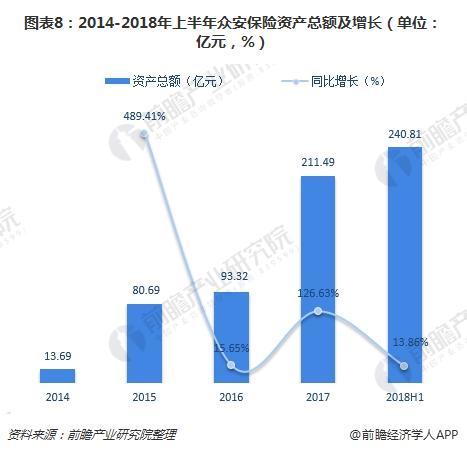 图表8:2014-2018年上半年众安保险资产总额及增长(单位:亿元,%)