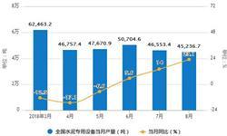 8月水泥产量小幅度回升 累计产量为138236.9万吨
