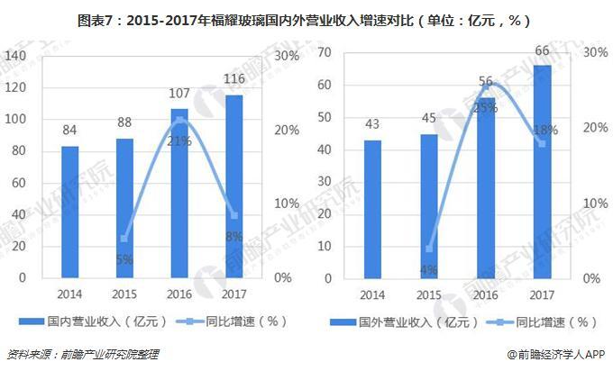 图表7:2015-2017年福耀玻璃国内外营业收入增速对比(单位:亿元,%)