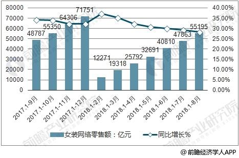 2017-2018年中国女装网络零售额及增长速度