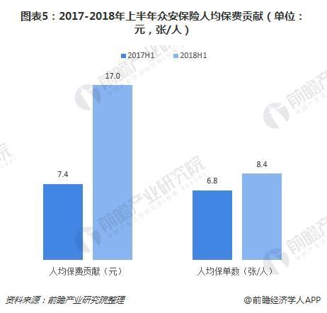 图表5:2017-2018年上半年众安保险人均保费贡献(单位:元,张/人)