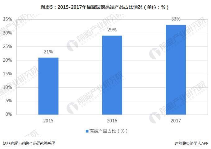 图表5:2015-2017年福耀玻璃高端产品占比情况(单位:%)