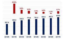 码洋和品种规模均保持持续增长 <em>中国</em><em>图书市场</em>增速继续领跑全球