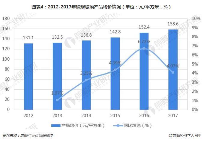 图表4:2012-2017年福耀玻璃产品均价情况(单位:元/平方米,%)