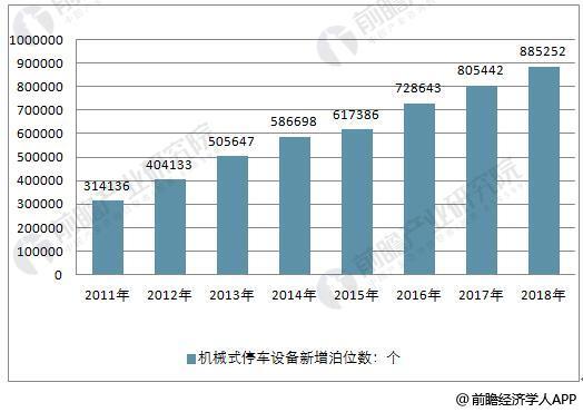 2011-2018年中国机械式停车设备新增泊位数量统计情况及预测