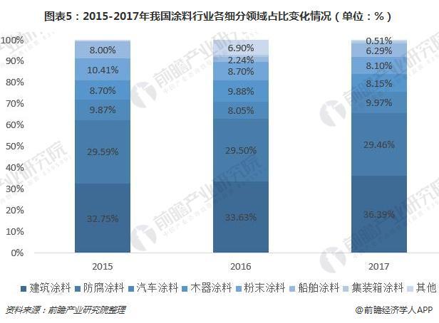 图表5:2015-2017年我国涂料行业各细分领域占比变化情况(单位:%)