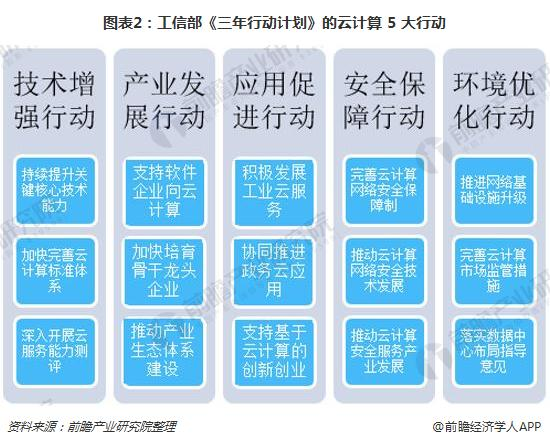 图表2:工信部《三年行动计划》的云计算 5 大行动