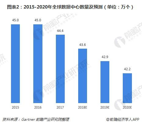 图表2:2015-2020年全球数据中心数量及预测(单位:万个)