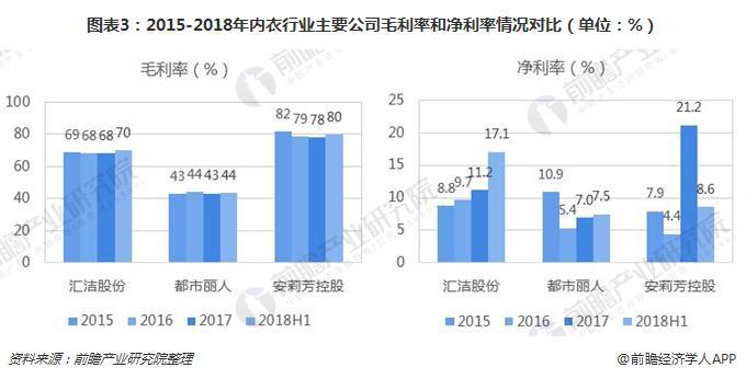 图表3:2015-2018年内衣行业主要公司毛利率和净利率情况对比(单位:%)