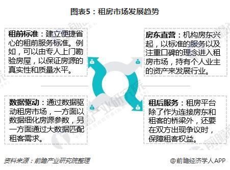 图表5:租房市场发展趋势