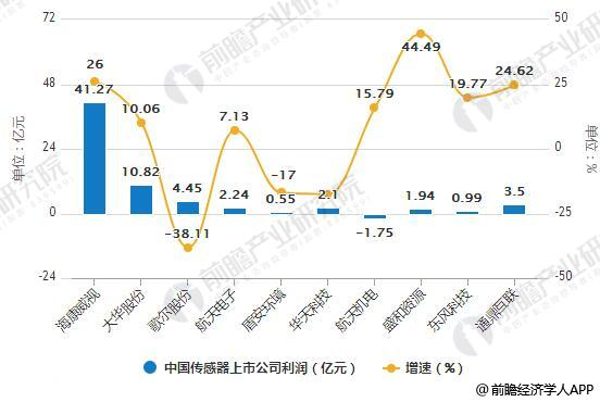 2018上半年中国传感器上市公司营收、利润TOP10统计情况