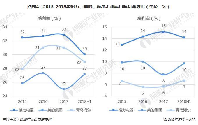 图表4:2015-2018年格力、美的、海尔毛利率和净利率对比(单位:%)