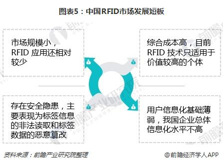 图表5:中国RFID市场发展短板