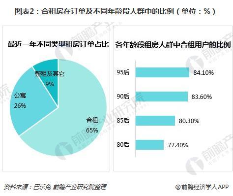 图表2:合租房在订单及不同年龄段人群中的比例(单位:%)