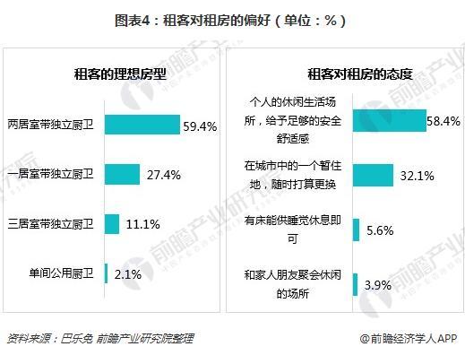 图表4:租客对租房的偏好(单位:%)