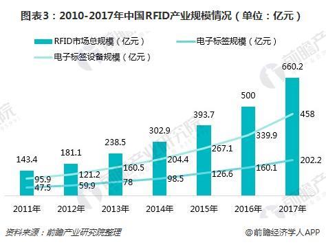 图表3:2010-2017年中国RFID产业规模情况(单位:亿元)