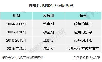 图表2:RFID行业发展历程