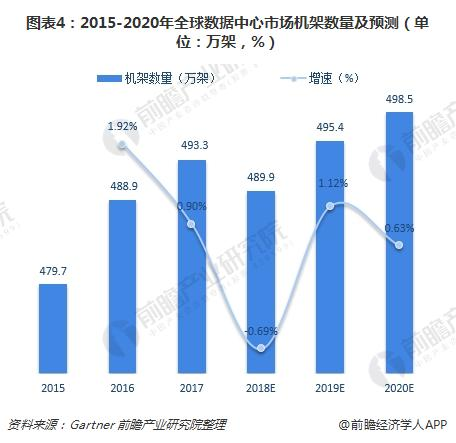 图表4:2015-2020年全球数据中心市场机架数量及预测(单位:万架,%)