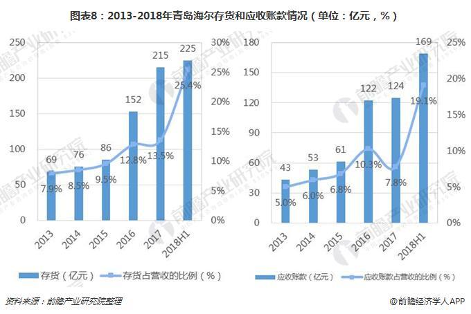 图表8:2013-2018年青岛海尔存货和应收账款情况(单位:亿元,%)