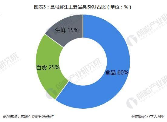 图表3:盒马鲜生主要品类SKU占比(单位:%)