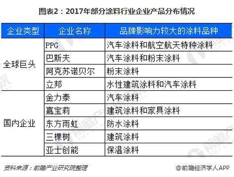 图表2:2017年部分涂料行业企业产品分布情况