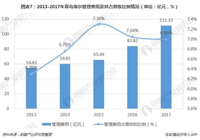 图表7:2013-2017年青岛海尔管理费用及其占营收比例情况(单位:亿元,%)