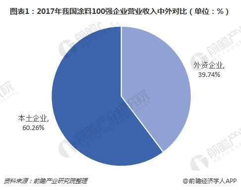 图表1:2017年我国涂料100强企业营业收入中外对比(单位:%)