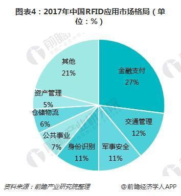 图表4:2017年中国RFID应用市场格局(单位:%)