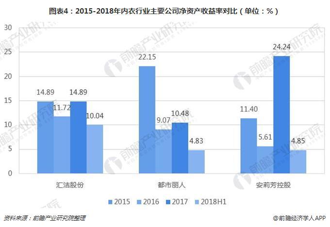 图表4:2015-2018年内衣行业主要公司净资产收益率对比(单位:%)