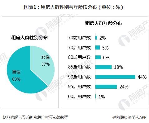 图表1:租房人群性别与年龄段分布(单位:%)
