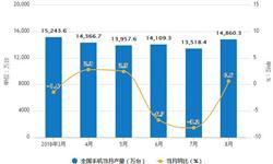 8月手机出货量同比跌跌不休 累计出货量2.66亿部