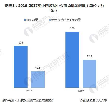 图表8:2016-2017年中国数据中心市场机架数量(单位:万架)