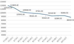 韩国电池企业SK 24亿布局中国<em>锂电池</em>原材料市场 一文了解中国<em>锂电池</em>原材料市场现状