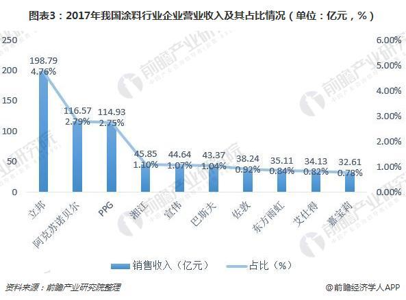 图表3:2017年我国涂料行业企业营业收入及其占比情况(单位:亿元,%)