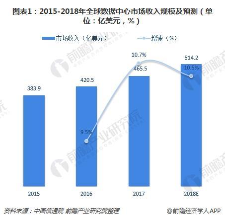 图表1:2015-2018年全球数据中心市场收入规模及预测(单位:亿美元,%)