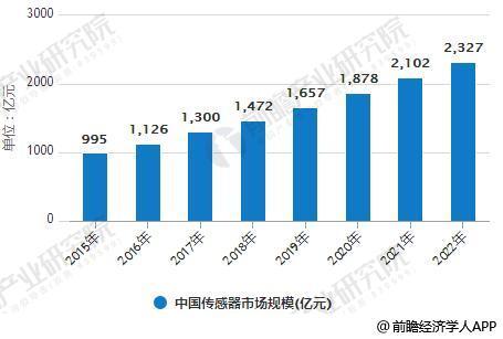 2015-2022年中国传感器市场规模统计情况及预测