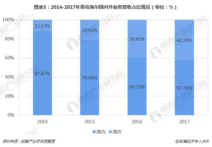 图表5:2014-2017年青岛海尔国内外业务营收占比情况(单位:%)