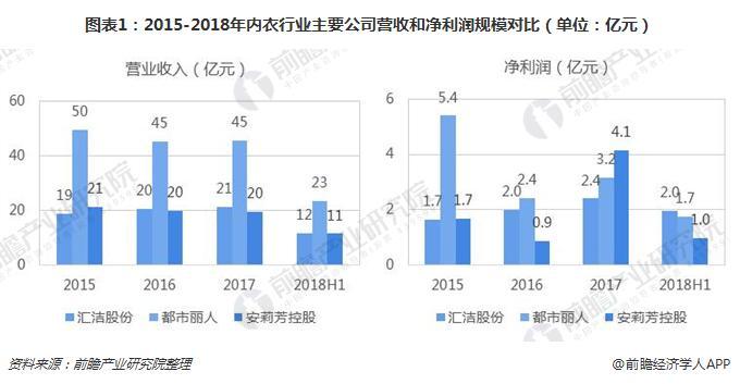 图表1:2015-2018年内衣行业主要公司营收和净利润规模对比(单位:亿元)