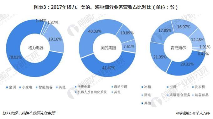 图表3:2017年格力、美的、海尔细分业务营收占比对比(单位:%)
