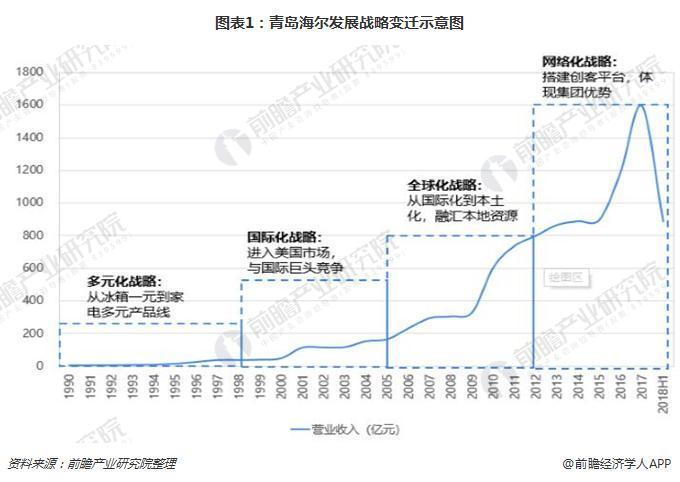 图表1:青岛海尔发展战略变迁示意图