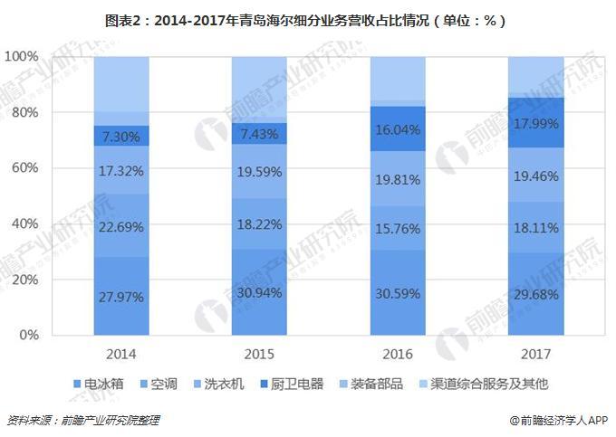 图表2:2014-2017年青岛海尔细分业务营收占比情况(单位:%)