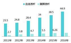 2018年中国<em>血液</em>净化耗材市场前景分析 行业还需建设核心竞争力、发展合作