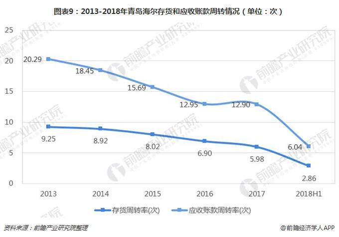 图表9:2013-2018年青岛海尔存货和应收账款周转情况(单位:次)