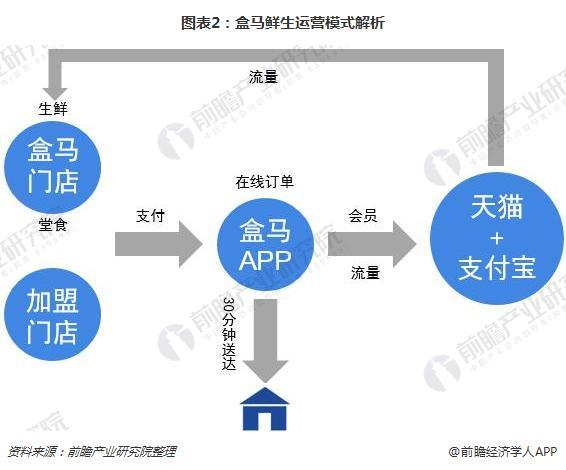 图表2:盒马鲜生运营模式解析